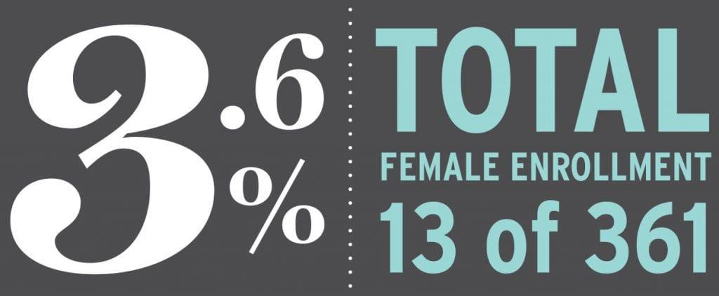 3.6 percent female enrollment