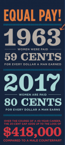 """Equal Pay, 1963 Women were paid 59 cents for every dollar a man earned; 2017 women are paid 80 cents for every dollar a man earns; over the course of a 40-year career, the 20-cent gap adds up to the loss of $418,000 compared to a male counterpart."""""""