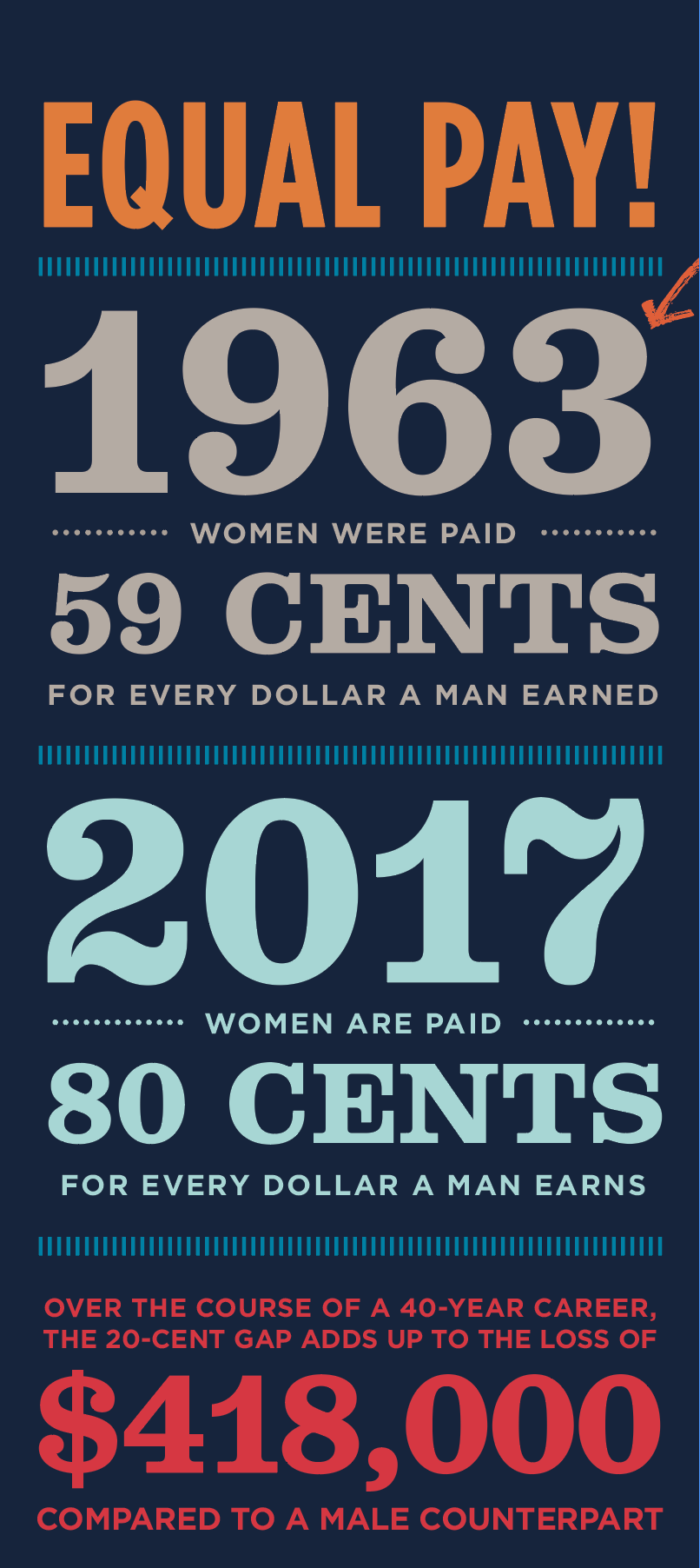 Equal Pay, 1963 Women were paid 59 cents for every dollar a man earned; 2017 women are paid 80 cents for every dollar a man earns; over the course of a 40-year career, the 20-cent gap adds up to the loss of $418,000 compared to a male counterpart.