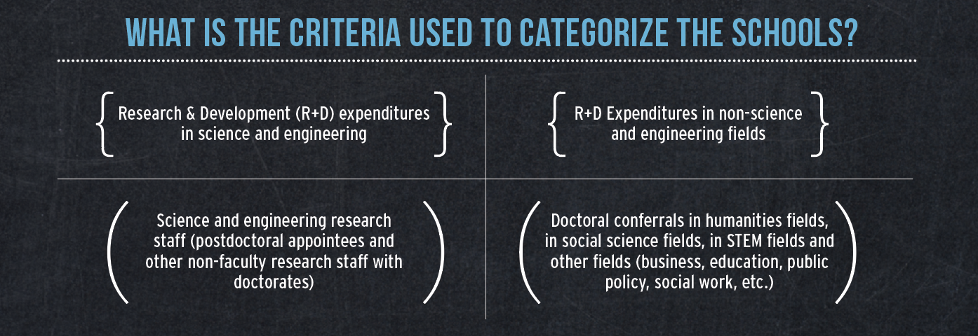 What is the criteria used to categorize the schools? Research & Development (R+D) expenditures in science and engineering, R+D Expenditures in non-science and engineering fields, Science and engineering research staff (postdoctoral appointees and other non-faculty research staff with doctorates), Doctoral conferrals in humanities fields, in social science fields, in STEM fields and other fields (business, education, public policy, social work, etc.)