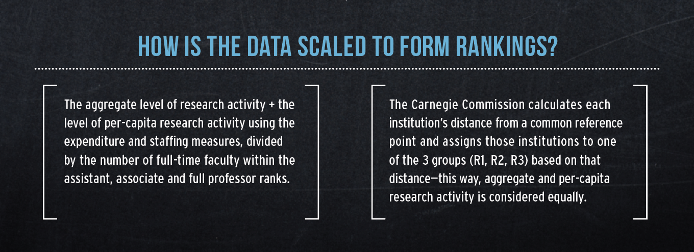 How is the data scaled to form rankings? The aggregate level of research activity + the level of per-capita research activity using the expenditure and staffing measures, divided by the number of full-time faculty within the assistant, associate and full professor ranks. The Carnegie Commission calculates each institution's distance from a common reference point and assigns those institutions to one of the 3 groups (R1, R2, R3) based on that distance—this way, aggregate and per-capita research activity is considered equally.