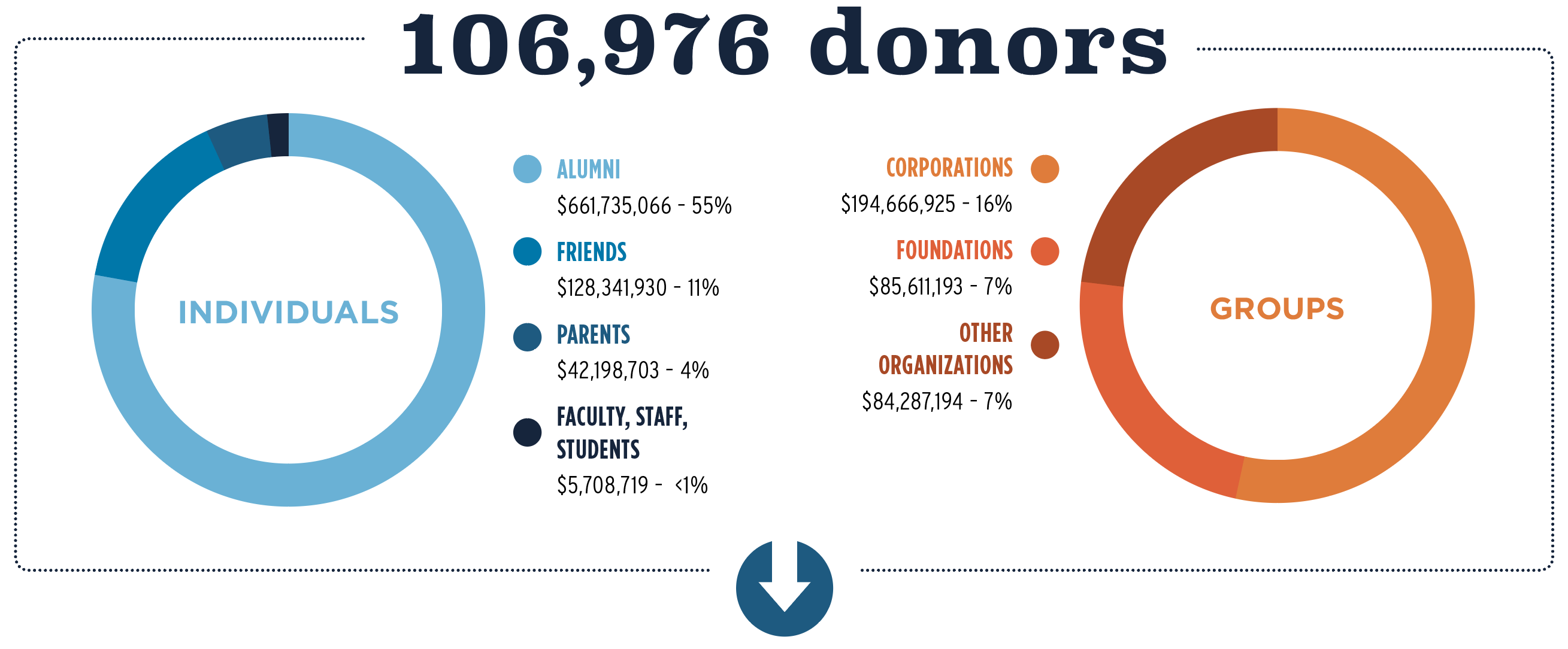106,976 donors; Individuals, Alumni $661,735,066 – 55%, Friends $128,341,930 – 11%, Parents $42,198,703 – 4%, Faculty, Staff, Students $5,708,719-1%; Corporations $194,666,925-16%, Foundations $85,611,193-7%, Other Organizations $84,287,194-7%