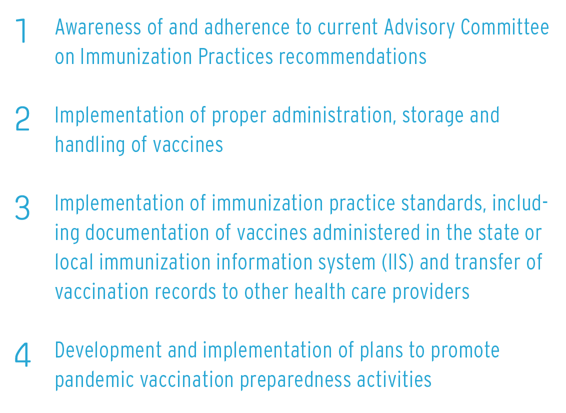 1. Awareness of and adherence to current Advisory Committee on Immunization Practices recommendations; 2. Implementation of proper administration, storage and handling of vaccines; 3. Implementation of immunization practice standards, including documentation of vaccines administered in the state or local immunization information system (IIS) and transfer of vaccination records to other health care providers; 4. Development and implementation of plans to promote pandemic vaccination preparedness activities