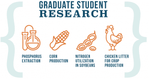 Graduate Student Research; Phosphorus Extraction, Corn Production, Nitrogen Utilization in Soybeans, Chicken Litter for Crop Production