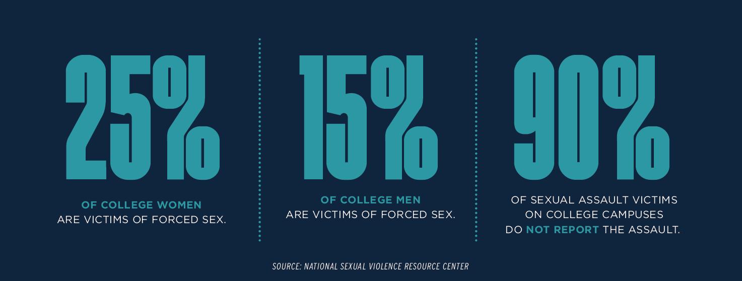 25% of college women are victims of forced sex.; 15% of college men are victims of forced sex; 90% of sexual assault victims on college campuses do not report the assault.