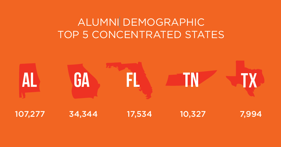 Alumni Demographic Top 5 States