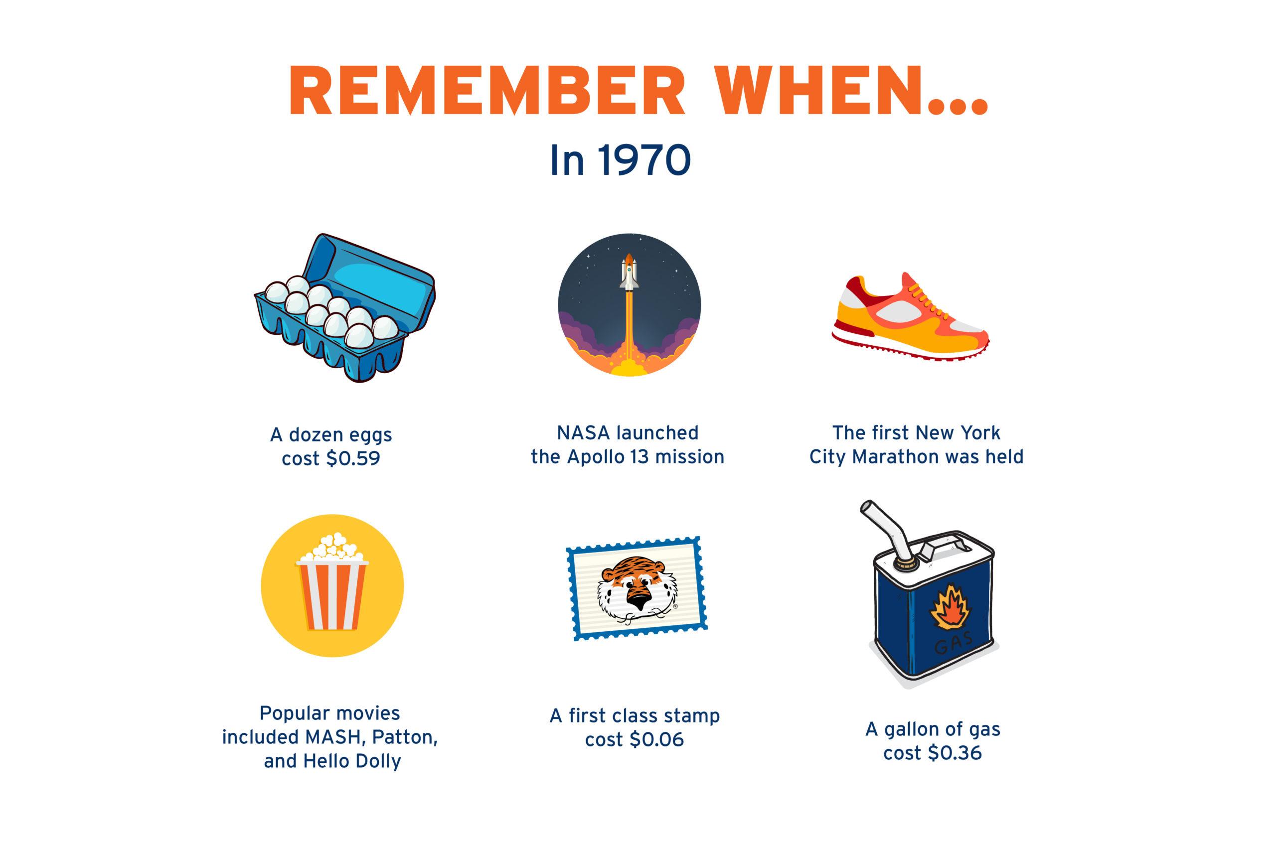 1970 & 1971 Fun Facts