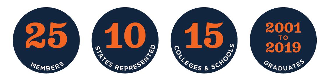 Young Alumni Council Stats