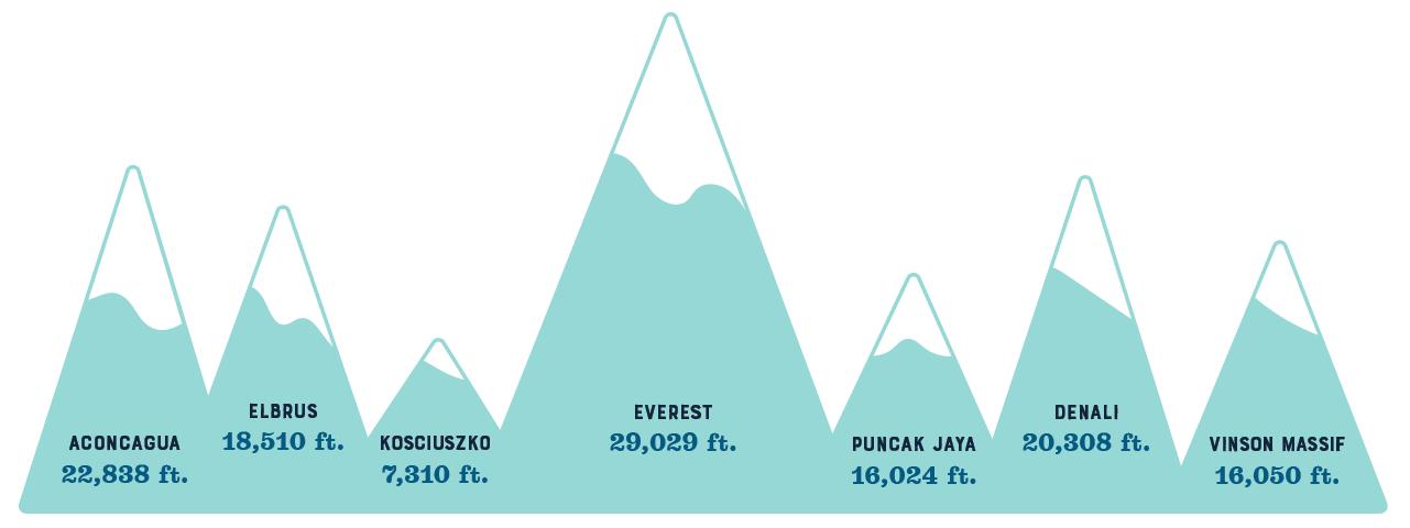 Aconcagua 22,838 ft, Elbrus 18,510 ft, Kosciuszko 7,310 ft, Everest 29,029 ft, Puncak Jaya 16,024 ft, Denali 20,308 ft, Vinson Massif 16,050 ft